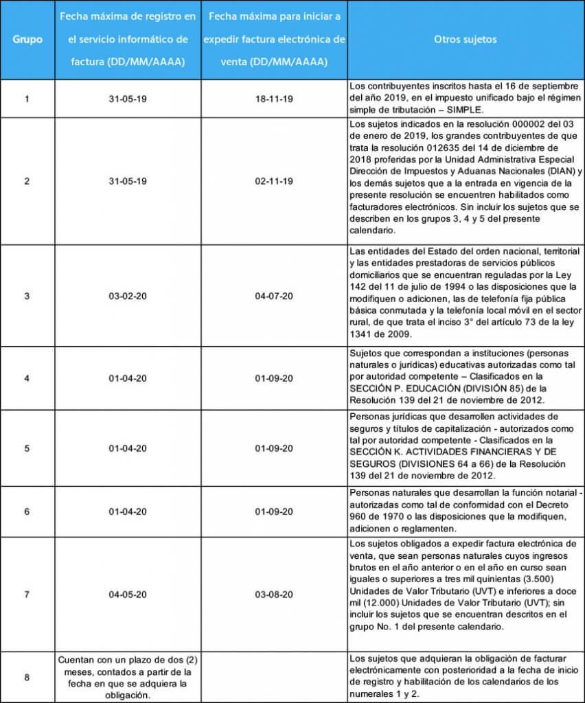 Colombia extiende el plazo para cumplir con el mandato de facturación electrónica prevalidada Calendario 2