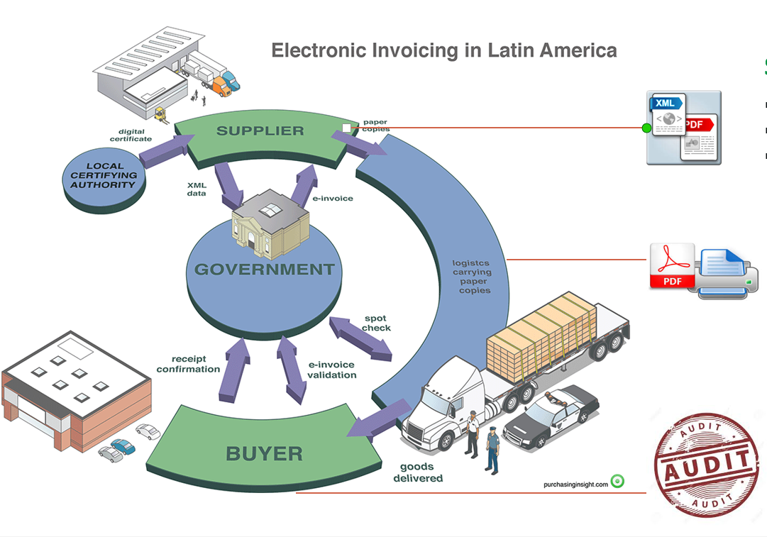 Latin American BusinesstoGovernment Compliance Adds Challenges To - Mexico e invoicing cfdi mandates