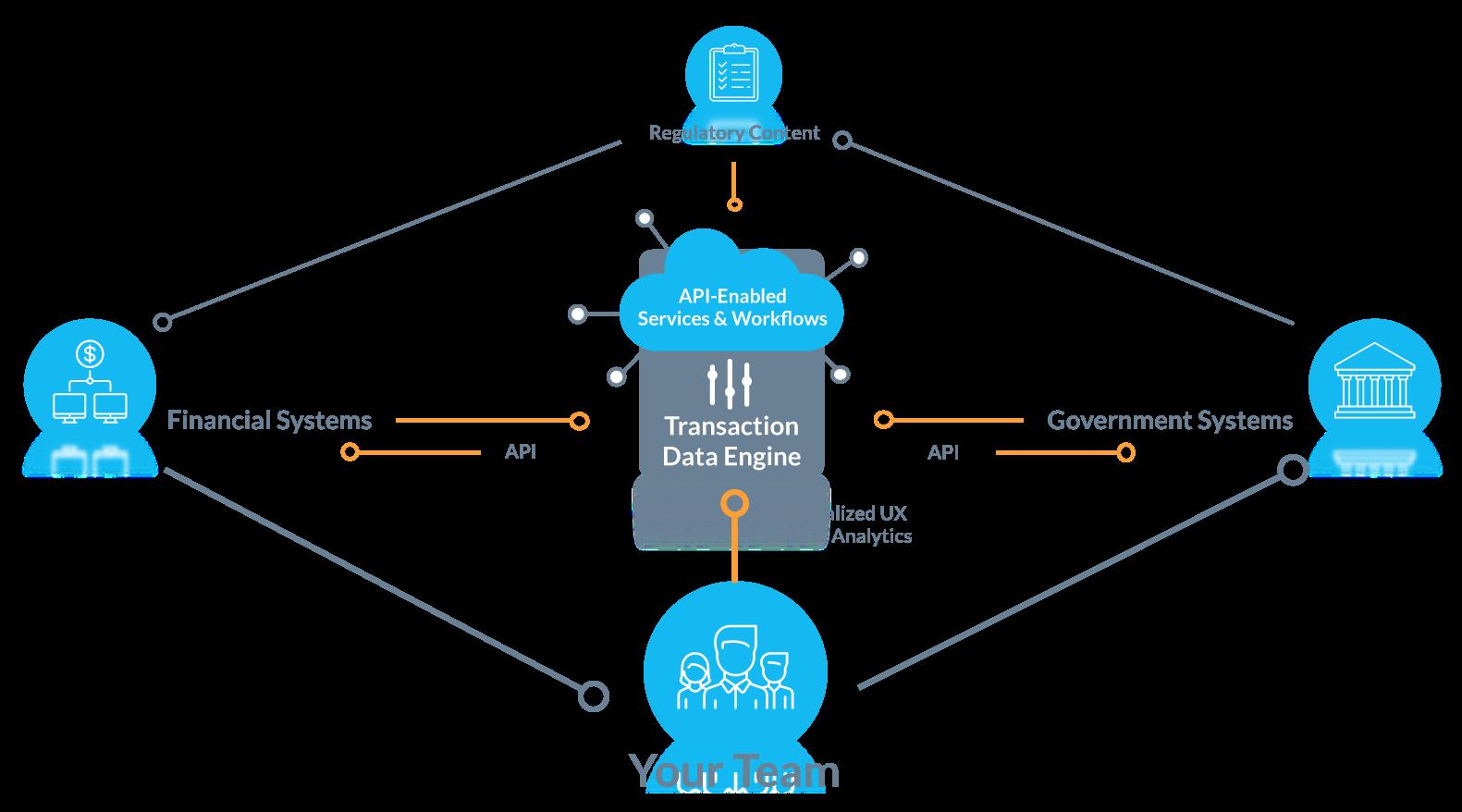 Modern Tax Compliance Software: Meet the S1 Platform | Sovos