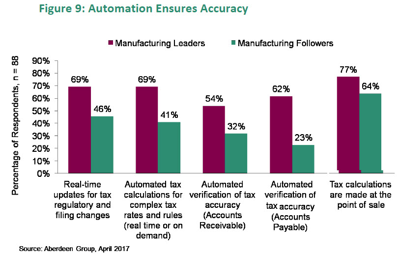Sales Tax Automation Software for Manufacturing