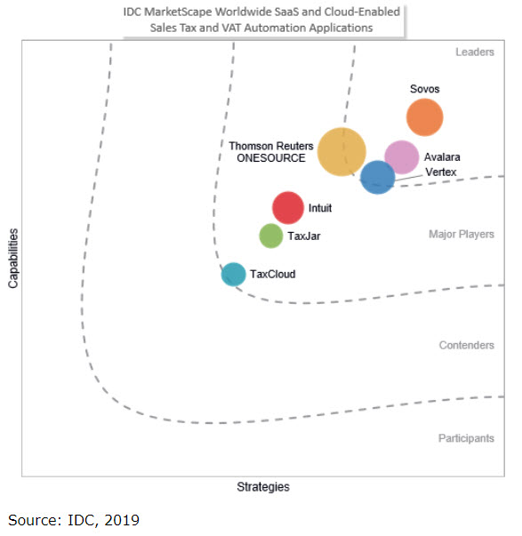 IDC MarketScape SaaS and Cloud-Enabled Sales Tax and VAT Automation Applications 2019