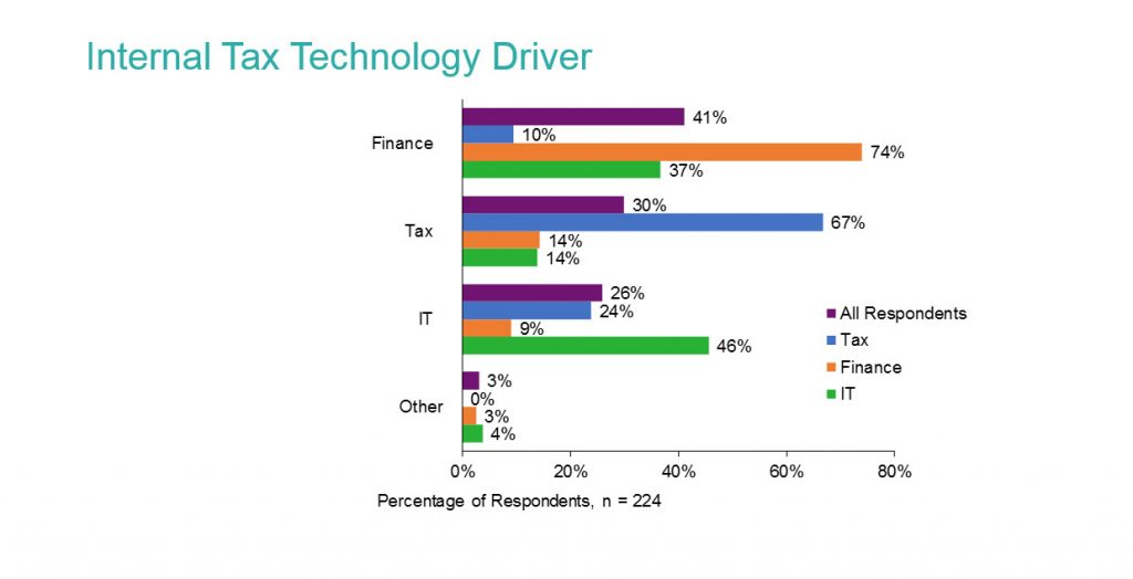 Tax technology purchasing decision makers