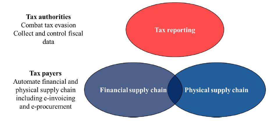 billentis e-invoicing report image 1