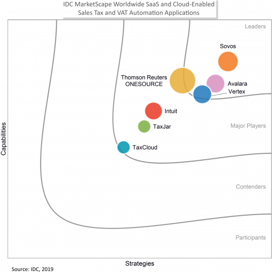 Sovos_IDC bubble chart_IDC MarketScape Worldwide SaaS and Cloud-Enabled Sales Tax and VAT Automation Applications 2019[2]
